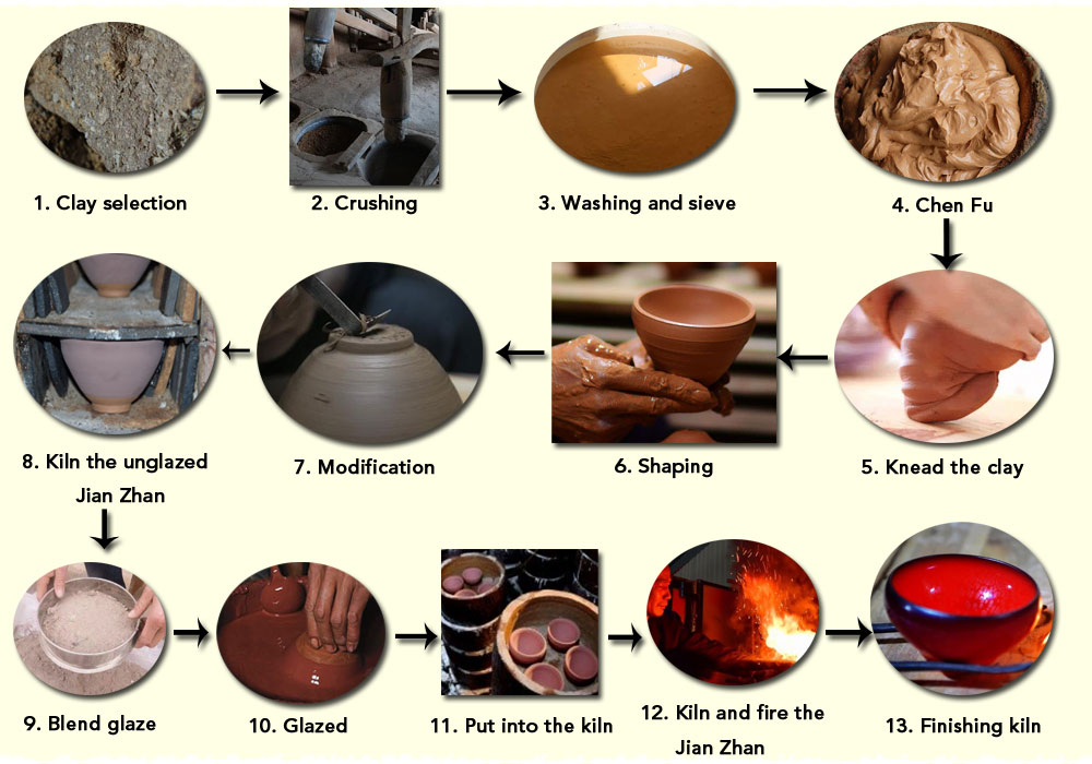Making Process of Jianzhan