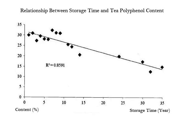 tea polyphenol content
