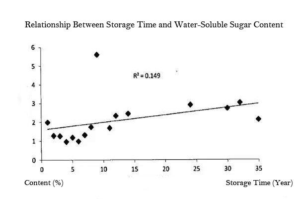 water soluble sugar